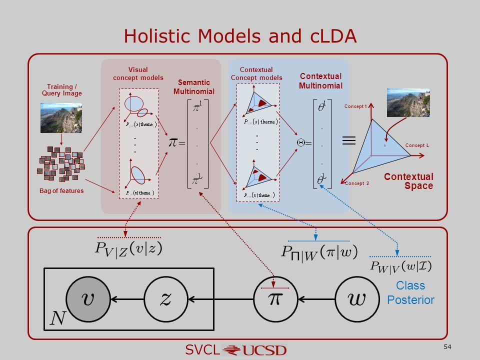 SVCL 54... Visual concept models x Concept 1 Concept 2 Concept L Contextual Space...