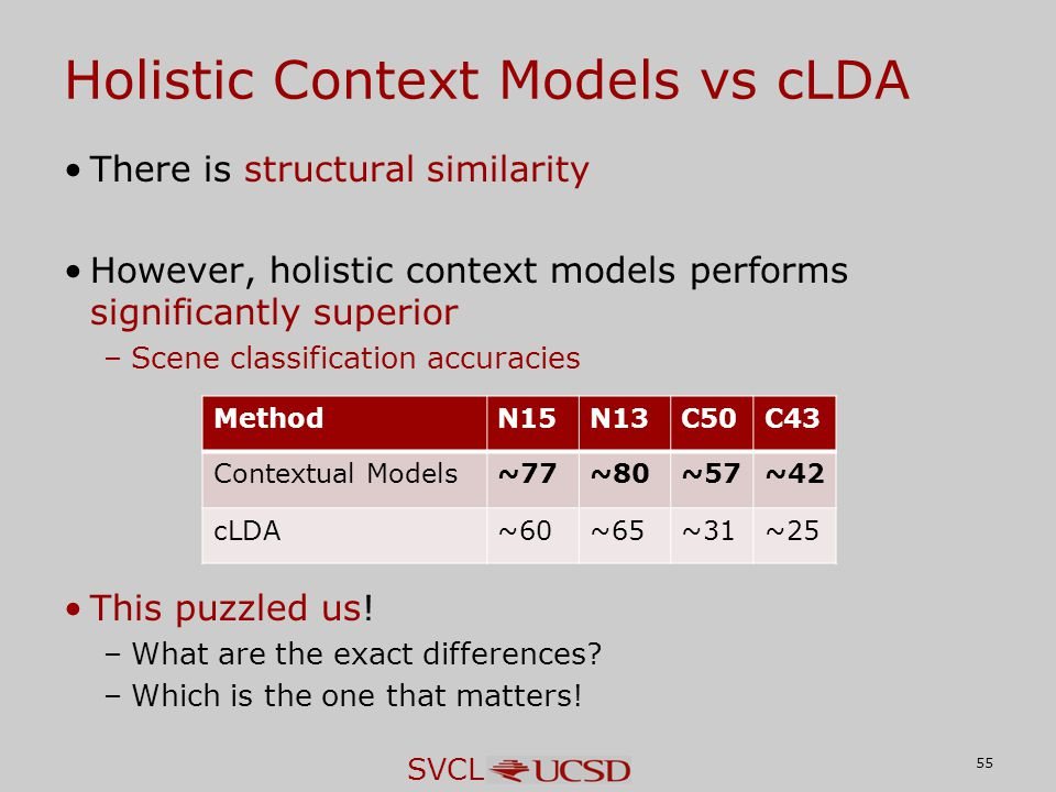 SVCL Holistic Context Models vs cLDA There is structural similarity However, holistic context models performs significantly superior –Scene classifica