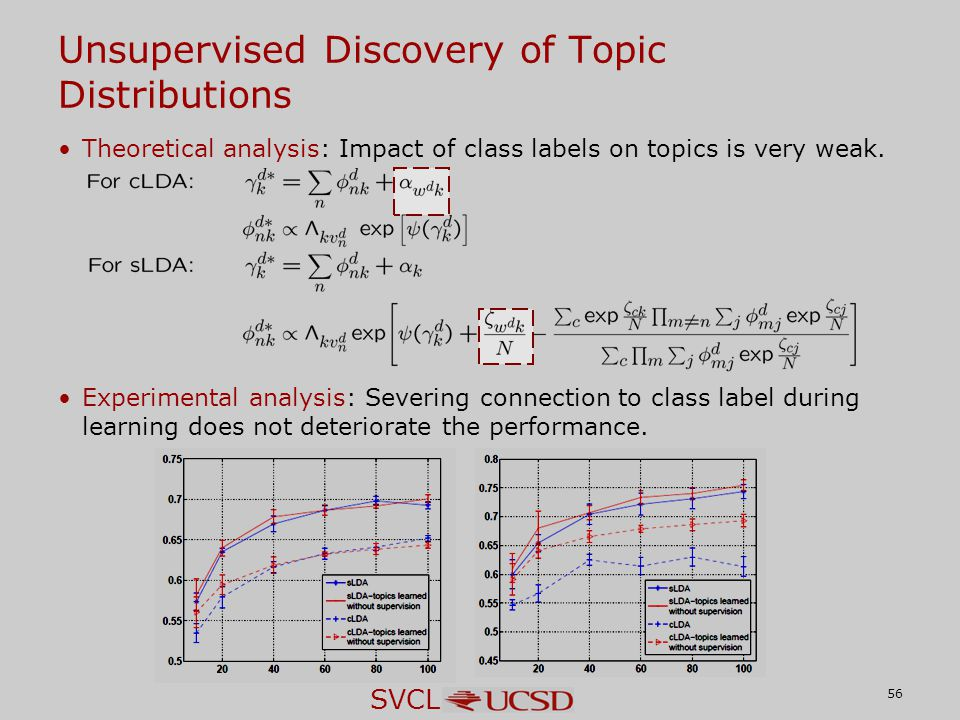 SVCL Theoretical analysis: Impact of class labels on topics is very weak. Experimental analysis: Severing connection to class label during learning do