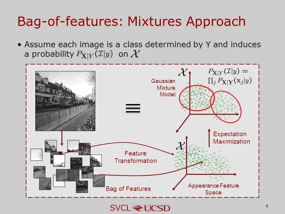 SVCL Assume each image is a class determined by Y and induces a probability on Bag-of-features: Mixtures Approach 9 Gaussian Mixture Model Bag of Features Expectation Maximization Feature Transformation Appearance Feature Space