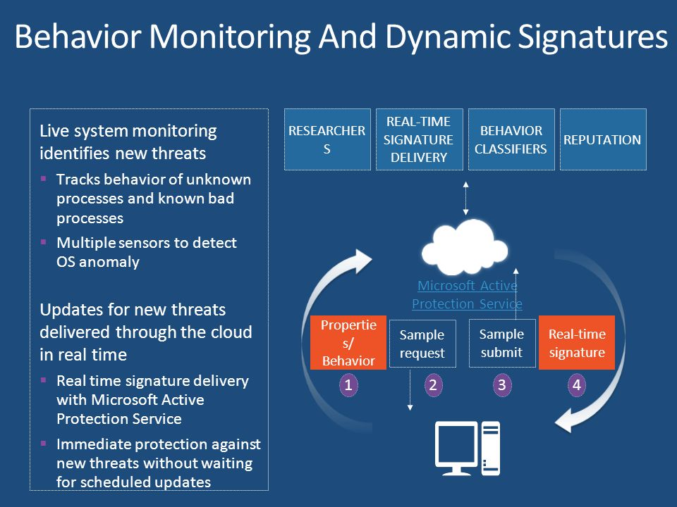 Live system monitoring identifies new threats  Tracks behavior of unknown processes and known bad processes  Multiple sensors to detect OS anomaly Updates for new threats delivered through the cloud in real time  Real time signature delivery with Microsoft Active Protection Service  Immediate protection against new threats without waiting for scheduled updates RESEARCHER S REPUTATION REAL-TIME SIGNATURE DELIVERY BEHAVIOR CLASSIFIERS Microsoft Active Protection Service Propertie s/ Behavior Real-time signature Sample request Sample submit 1234