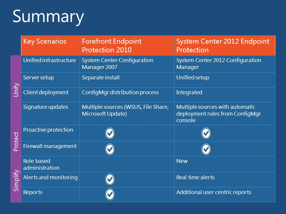 Key ScenariosForefront Endpoint Protection 2010 System Center 2012 Endpoint Protection Unified infrastructureSystem Center Configuration Manager 2007 System Center 2012 Configuration Manager Server setupSeparate installUnified setup Client deploymentConfigMgr distribution processIntegrated Signature updatesMultiple sources (WSUS, File Share, Microsoft Update) Multiple sources with automatic deployment rules from ConfigMgr console Proactive protection Firewall management Role based administration New Alerts and monitoringReal time alerts ReportsAdditional user centric reports Unify Protect Simplify