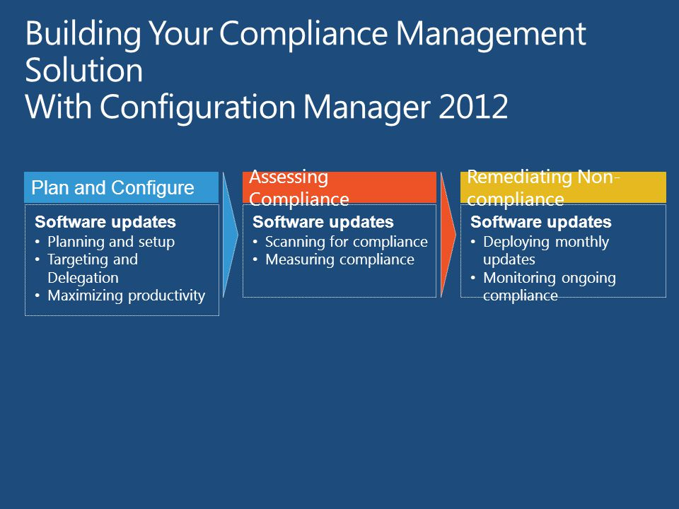 Software updates Planning and setup Targeting and Delegation Maximizing productivity Plan and Configure Assessing Compliance Software updates Scanning for compliance Measuring compliance Remediating Non- compliance Software updates Deploying monthly updates Monitoring ongoing compliance