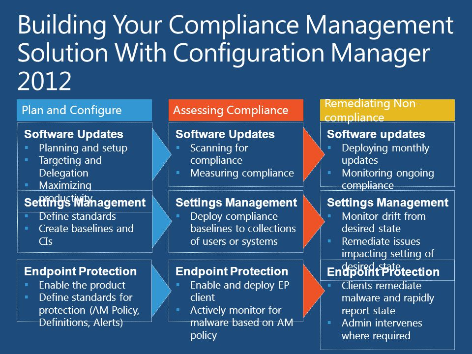 Building Your Compliance Management Solution With Configuration Manager 2012 Software Updates  Planning and setup  Targeting and Delegation  Maximizing productivity Plan and Configure Settings Management  Define standards  Create baselines and CIs Assessing Compliance Software Updates  Scanning for compliance  Measuring compliance Settings Management  Deploy compliance baselines to collections of users or systems Remediating Non- compliance Software updates  Deploying monthly updates  Monitoring ongoing compliance Settings Management  Monitor drift from desired state  Remediate issues impacting setting of desired state Endpoint Protection  Enable the product  Define standards for protection (AM Policy, Definitions, Alerts) Endpoint Protection  Enable and deploy EP client  Actively monitor for malware based on AM policy Endpoint Protection  Clients remediate malware and rapidly report state  Admin intervenes where required