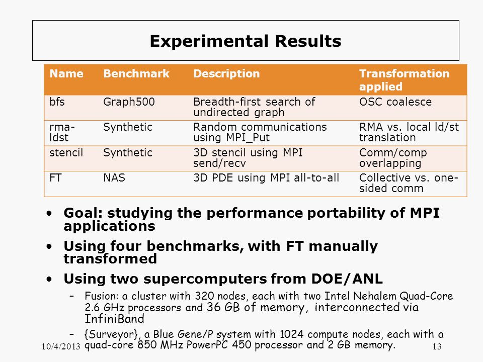 10/4/201313 Experimental Results Goal: studying the performance portability of MPI applications Using four benchmarks, with FT manually transformed Us