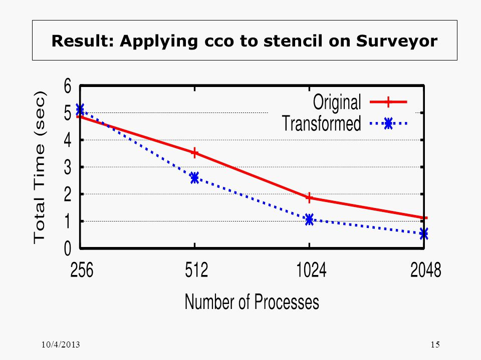 Result: Applying cco to stencil on Surveyor 10/4/201315