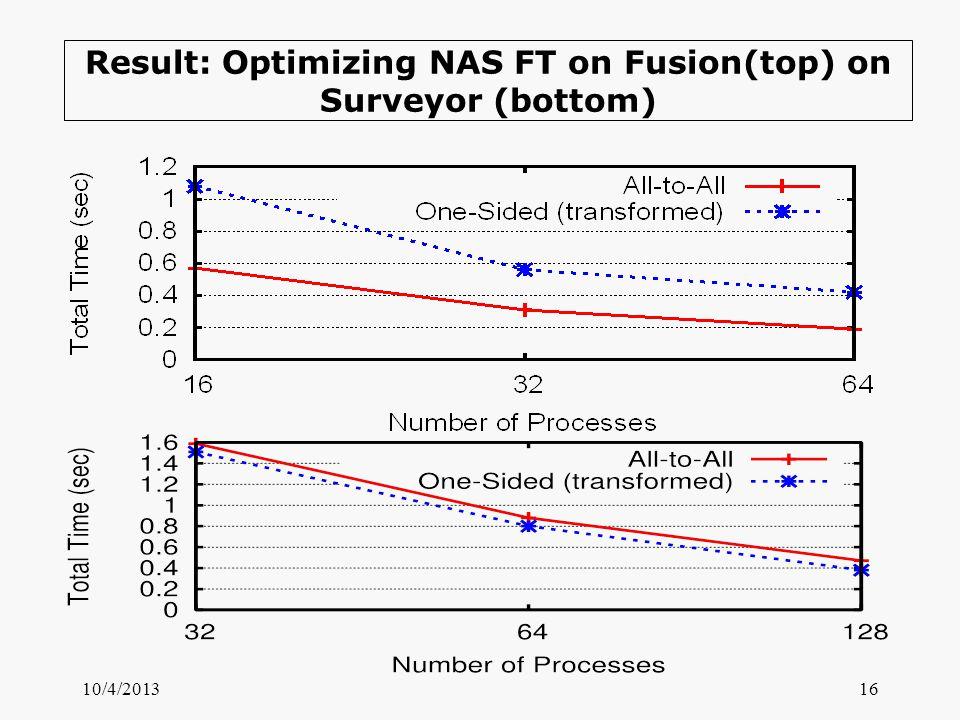 Result: Optimizing NAS FT on Fusion(top) on Surveyor (bottom) 10/4/201316