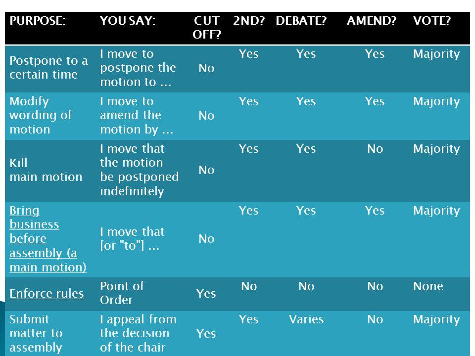 PURPOSE:YOU SAY:CUT OFF.2ND?DEBATE?AMEND?VOTE.