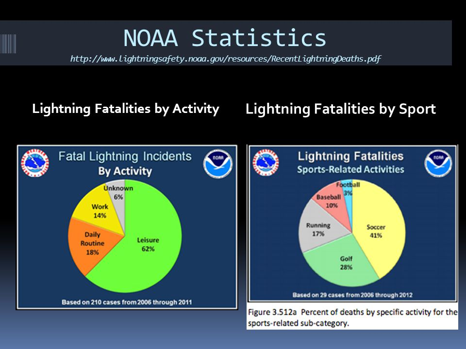 NOAA Statistics http://www.lightningsafety.noaa.gov/resources/RecentLightningDeaths.pdf Lightning Fatalities by Activity Lightning Fatalities by Sport