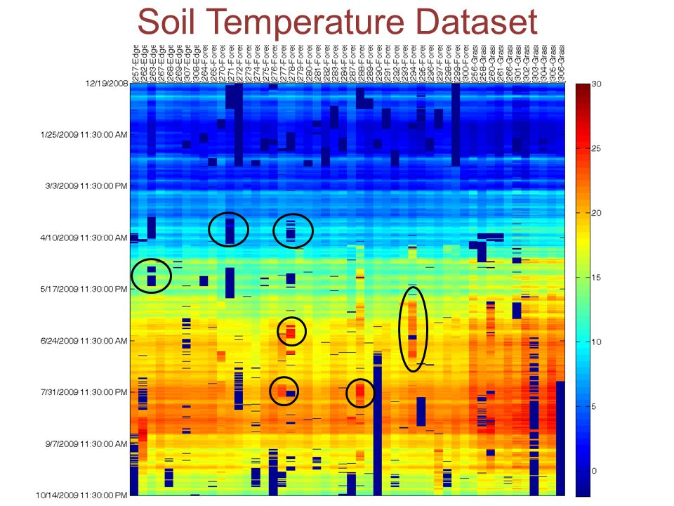 Soil Temperature Dataset