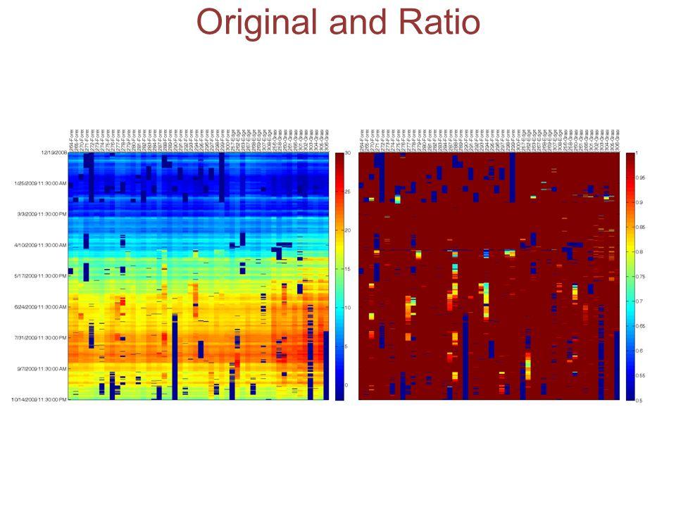 Original and Ratio