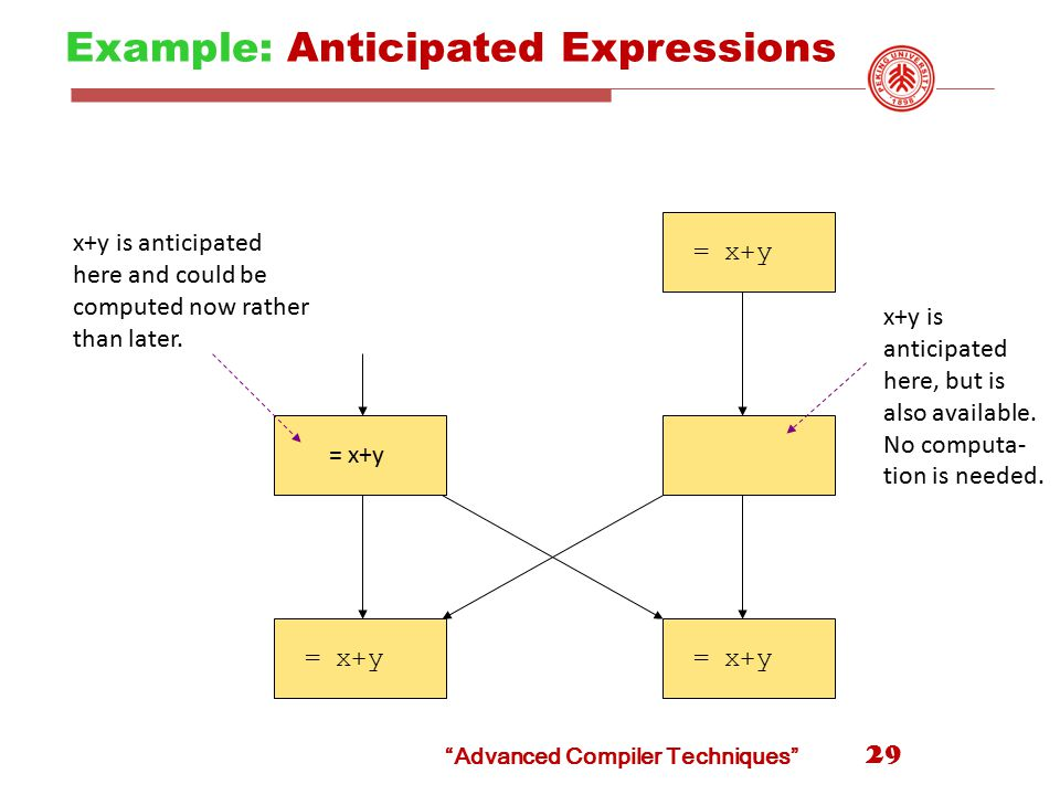 Example: Anticipated Expressions 29 = x+y x+y is anticipated here and could be computed now rather than later.