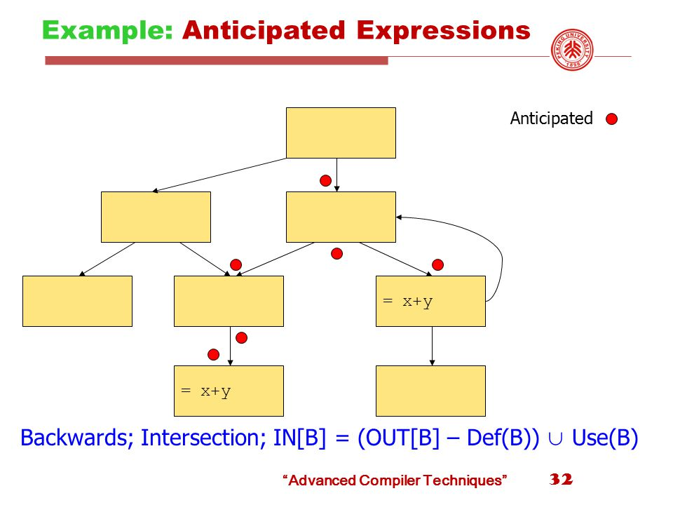 Example: Anticipated Expressions 32 = x+y Anticipated Backwards; Intersection; IN[B] = (OUT[B] – Def(B)) ∪ Use(B) Advanced Compiler Techniques