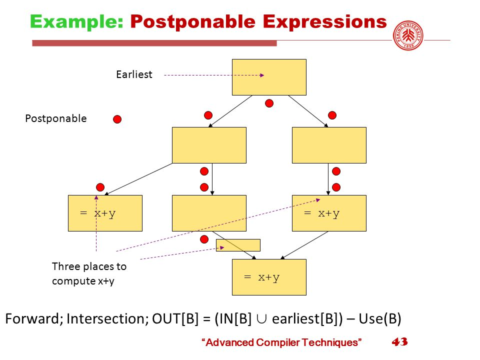 Example: Postponable Expressions 43 = x+y Earliest Postponable Three places to compute x+y Forward; Intersection; OUT[B] = (IN[B] ∪ earliest[B]) – Use(B) Advanced Compiler Techniques