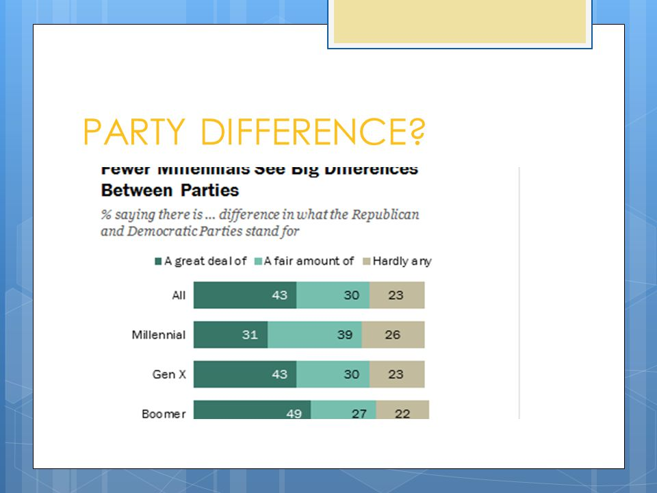 PARTY DIFFERENCE