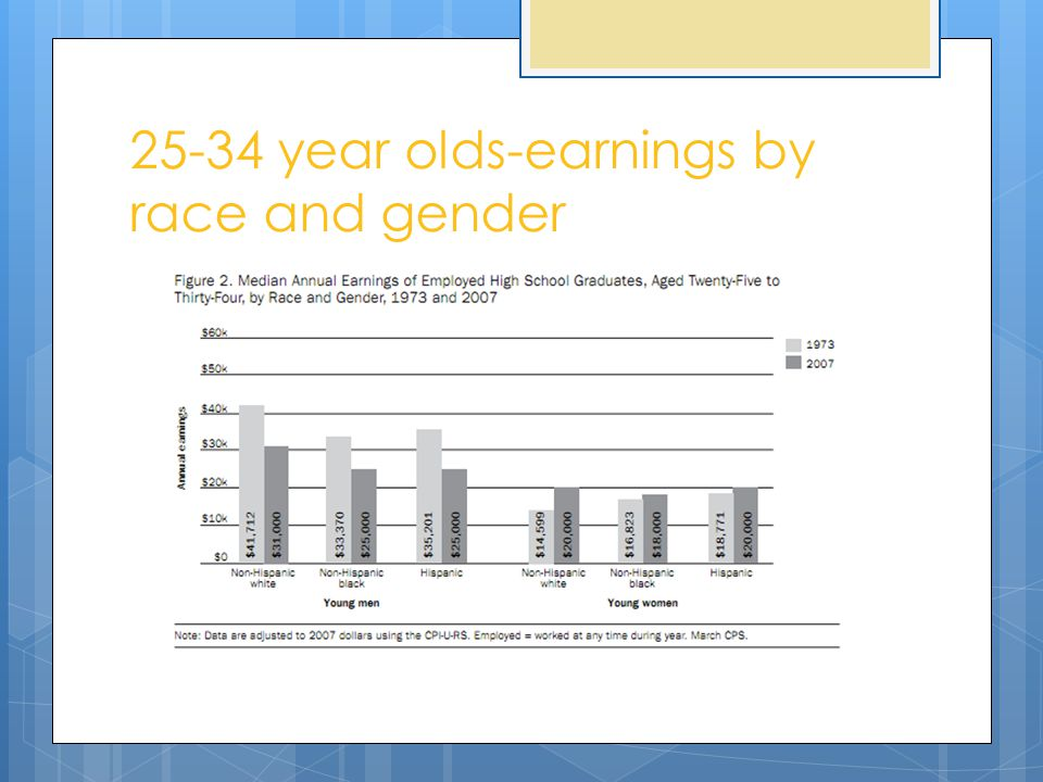 25-34 year olds-earnings by race and gender