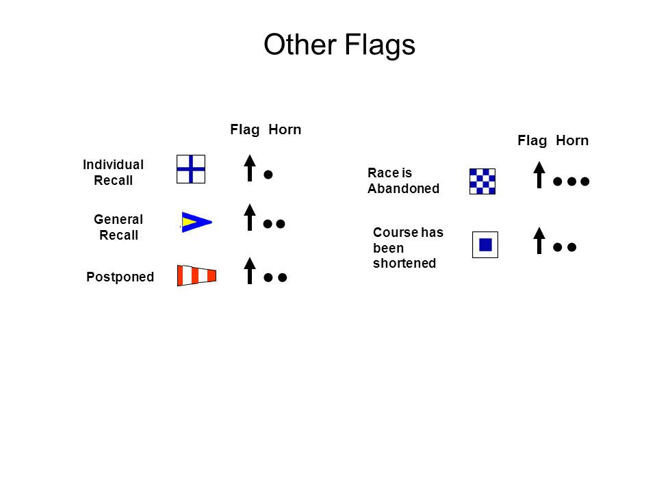 Other Flags Individual Recall Postponed General Recall Flag Horn Race is Abandoned Course has been shortened Flag Horn