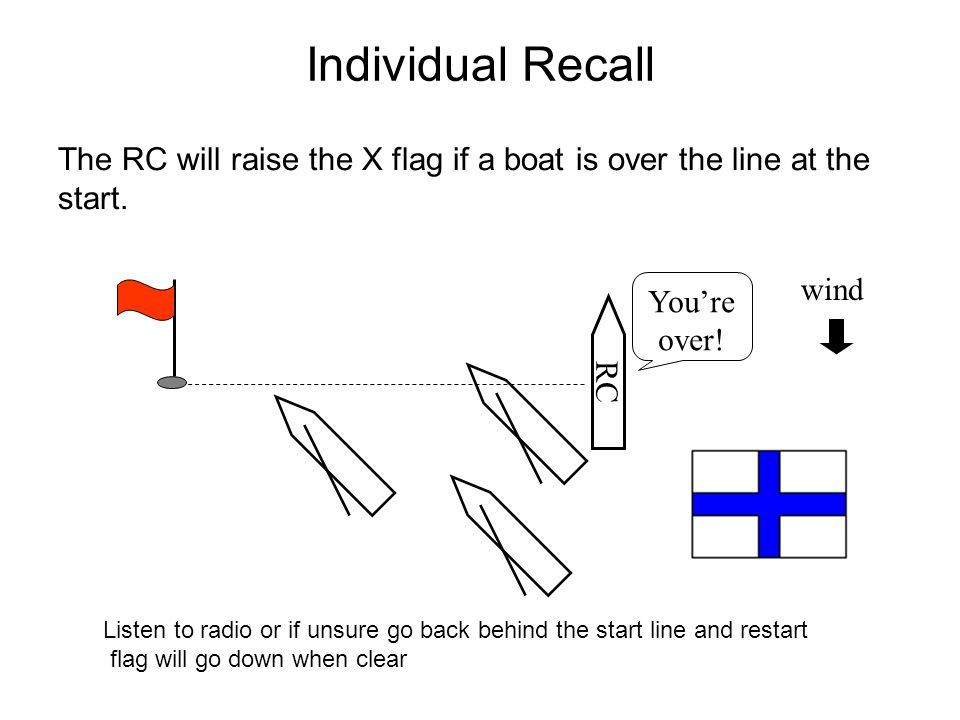Individual Recall The RC will raise the X flag if a boat is over the line at the start.