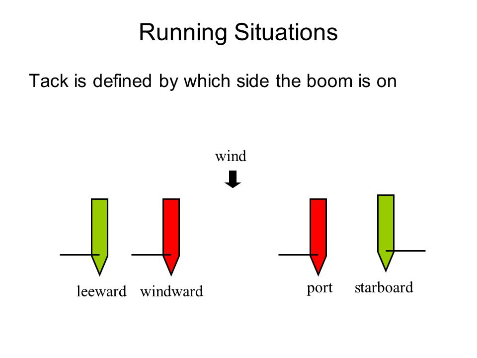 Running Situations Tack is defined by which side the boom is on wind leewardwindward portstarboard