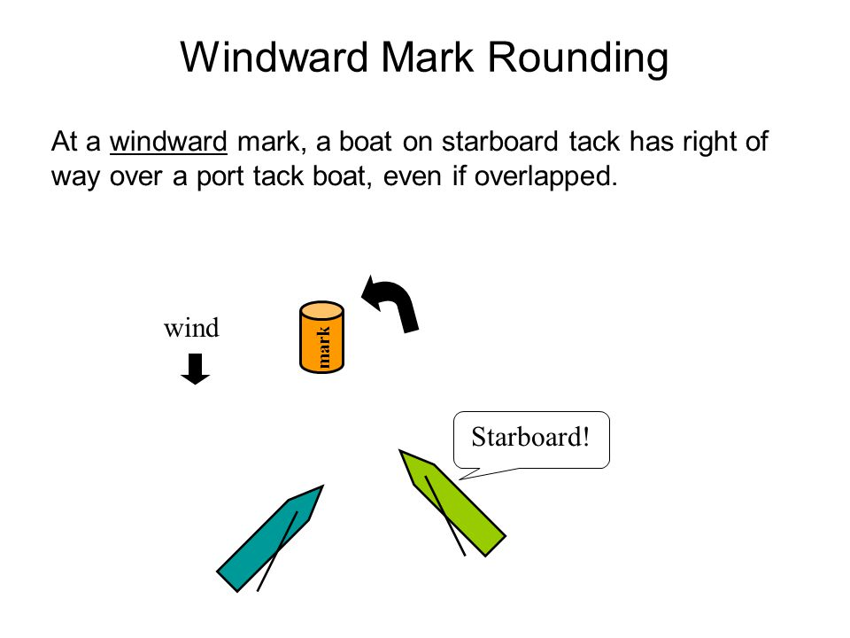 Windward Mark Rounding At a windward mark, a boat on starboard tack has right of way over a port tack boat, even if overlapped.