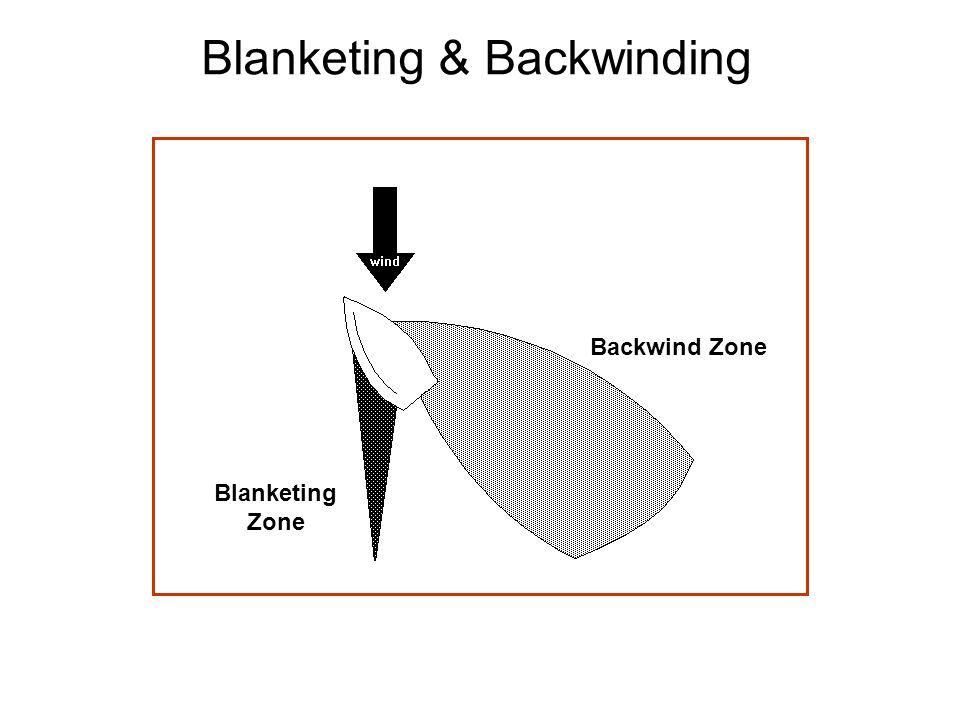 Blanketing & Backwinding Backwind Zone Blanketing Zone