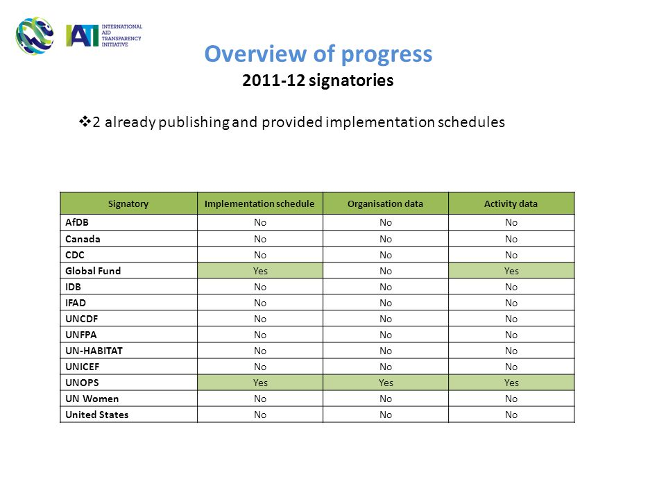 Overview of progress 2011-12 signatories SignatoryImplementation scheduleOrganisation dataActivity data AfDB No Canada No CDC No Global Fund YesNoYes IDB No IFAD No UNCDF No UNFPA No UN-HABITAT No UNICEF No UNOPS Yes UN Women No United StatesNo  2 already publishing and provided implementation schedules