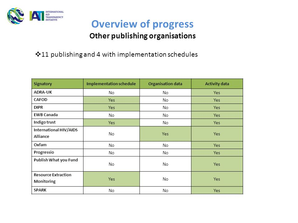 Overview of progress Other publishing organisations  11 publishing and 4 with implementation schedules SignatoryImplementation scheduleOrganisation dataActivity data ADRA-UK No Yes CAFOD YesNoYes DIPR YesNoYes EWB Canada No Yes Indigo trust YesNoYes International HIV/AIDS Alliance NoYes Oxfam No Yes Progressio No Yes Publish What you Fund No Yes Resource Extraction Monitoring YesNoYes SPARK No Yes