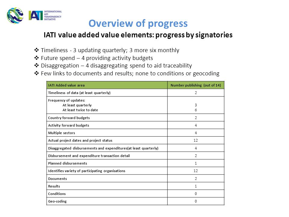 Overview of progress IATI value added value elements: progress by signatories  Timeliness - 3 updating quarterly; 3 more six monthly  Future spend – 4 providing activity budgets  Disaggregation – 4 disaggregating spend to aid traceability  Few links to documents and results; none to conditions or geocoding IATI Added value areaNumber publishing (out of 14) Timeliness of data (at least quarterly) 2 Frequency of updates: At least quarterly At least twice to date 3636 Country forward budgets 2 Activity forward budgets 4 Multiple sectors 4 Actual project dates and project status 12 Disaggregated disbursements and expenditures(at least quarterly) 4 Disbursement and expenditure transaction detail 2 Planned disbursements 1 Identifies variety of participating organisations 12 Documents 2 Results 1 Conditions 0 Geo-coding 0