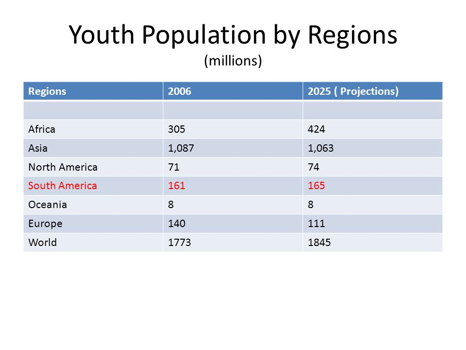 Youth Population by Regions (millions) Regions ( Projections) Africa Asia1,0871,063 North America7174 South America Oceania88 Europe World