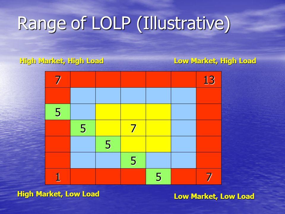 Range of LOLP (Illustrative) 713 5 57 5 5 157 High Market, High Load Low Market, High Load High Market, Low Load Low Market, Low Load