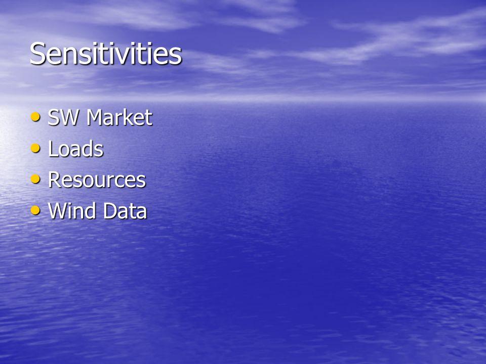Sensitivities SW Market SW Market Loads Loads Resources Resources Wind Data Wind Data