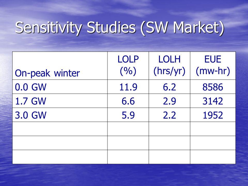 Sensitivity Studies (SW Market) On-peak winter LOLP (%) LOLH (hrs/yr) EUE (mw-hr) 0.0 GW11.96.28586 1.7 GW6.62.93142 3.0 GW5.92.21952