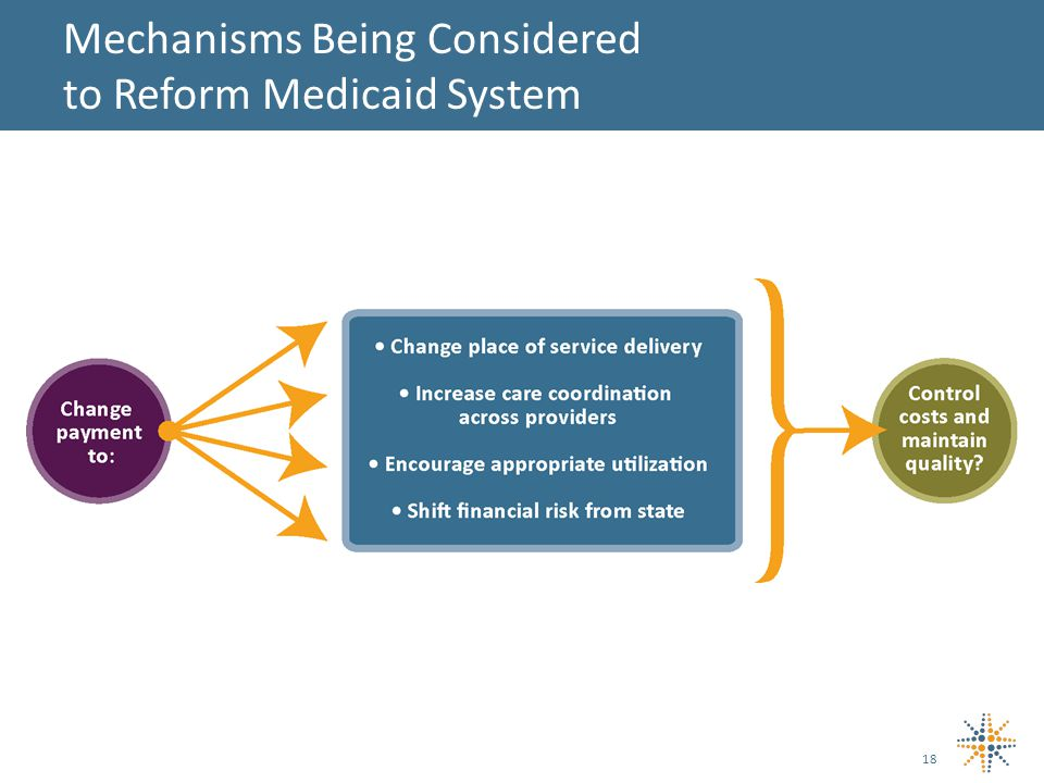 18 Mechanisms Being Considered to Reform Medicaid System