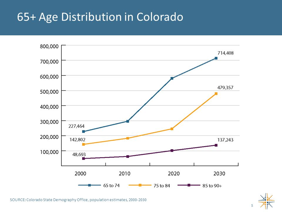 65+ Age Distribution in Colorado SOURCE: Colorado State Demography Office, population estimates, 2000-2030 5
