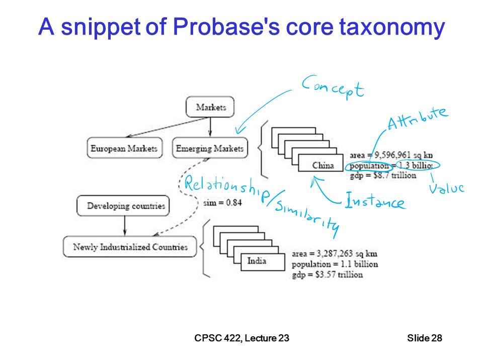 A snippet of Probase s core taxonomy CPSC 422, Lecture 23Slide 28