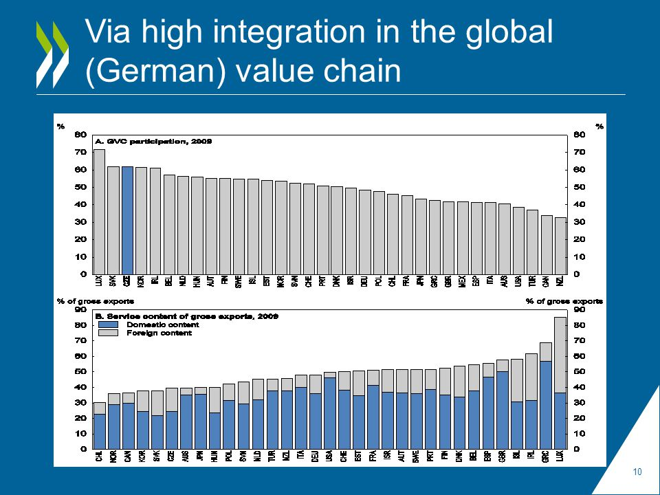 Via high integration in the global (German) value chain 10