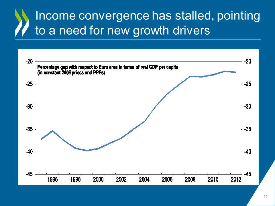Income convergence has stalled, pointing to a need for new growth drivers 11