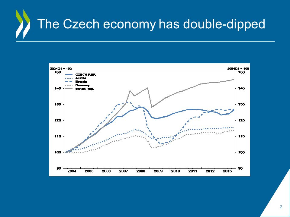 The Czech economy has double-dipped 2