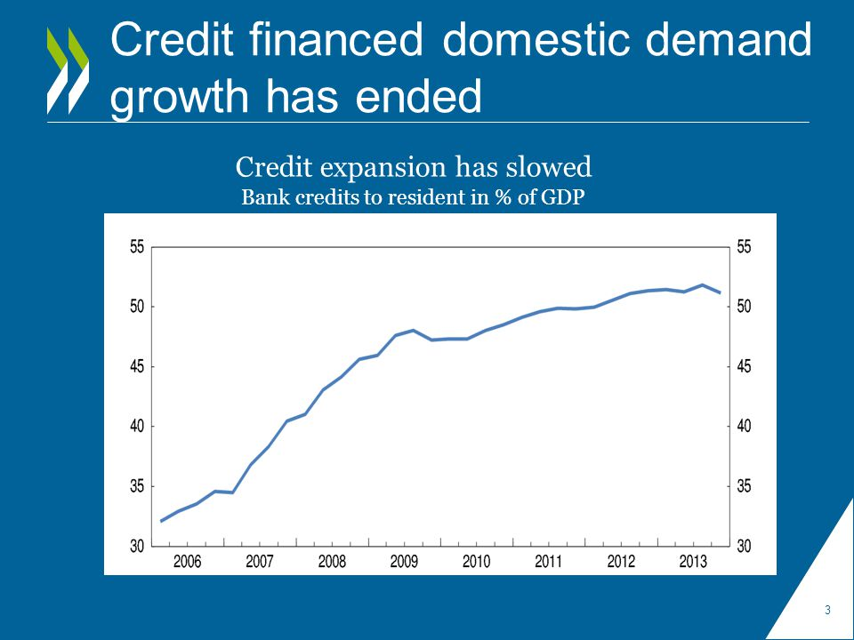 Credit financed domestic demand growth has ended 3 Credit expansion has slowed Bank credits to resident in % of GDP