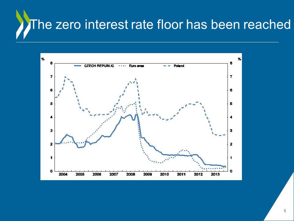 The zero interest rate floor has been reached 6