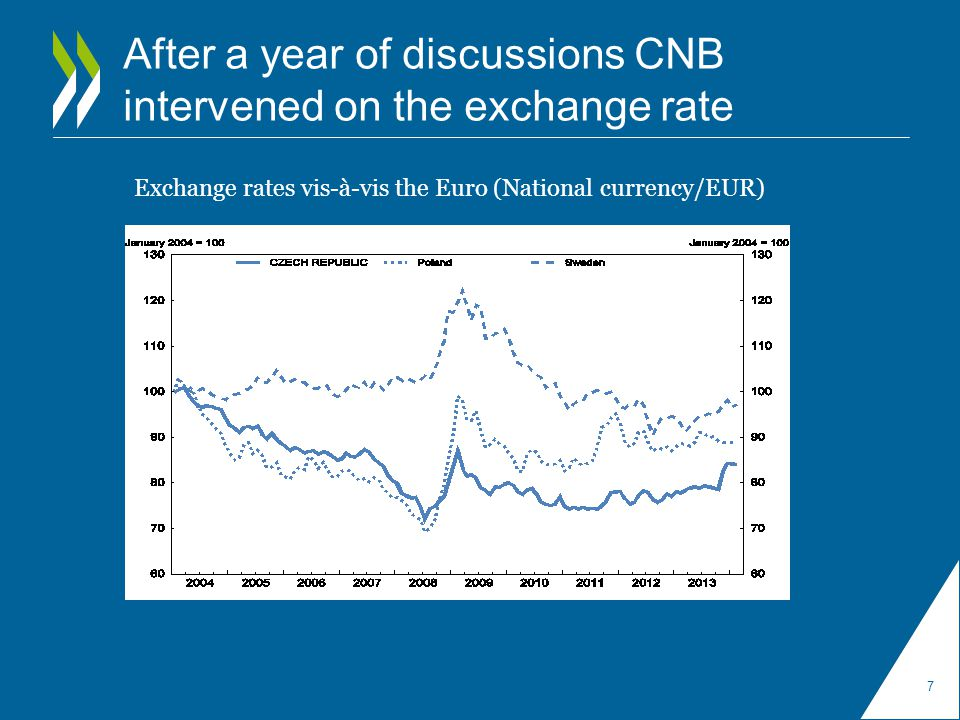 After a year of discussions CNB intervened on the exchange rate 7 Exchange rates vis-à-vis the Euro (National currency/EUR)