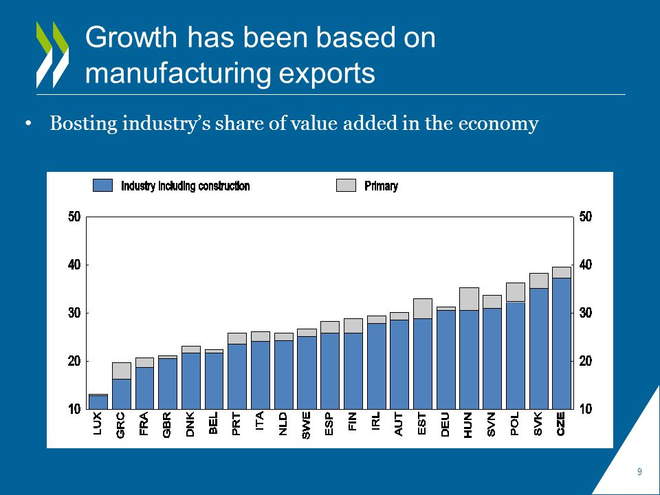 Growth has been based on manufacturing exports Bosting industry's share of value added in the economy 9