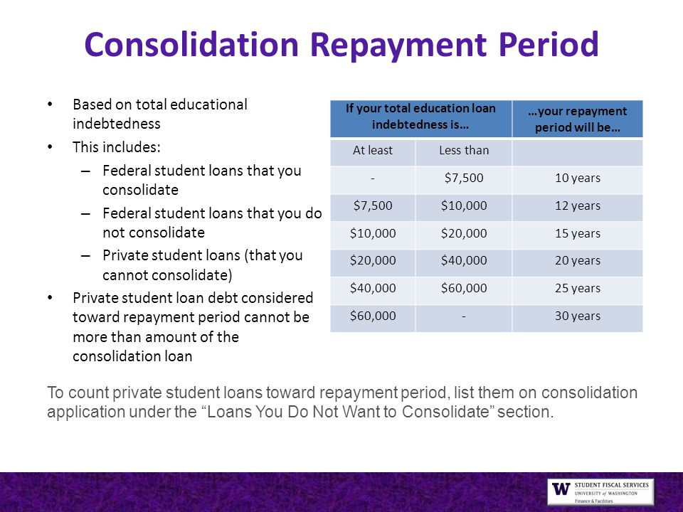 Consolidation Repayment Period Based on total educational indebtedness This includes: – Federal student loans that you consolidate – Federal student loans that you do not consolidate – Private student loans (that you cannot consolidate) Private student loan debt considered toward repayment period cannot be more than amount of the consolidation loan If your total education loan indebtedness is… …your repayment period will be… At leastLess than -$7,50010 years $7,500$10,00012 years $10,000$20,00015 years $20,000$40,00020 years $40,000$60,00025 years $60,000-30 years To count private student loans toward repayment period, list them on consolidation application under the Loans You Do Not Want to Consolidate section.