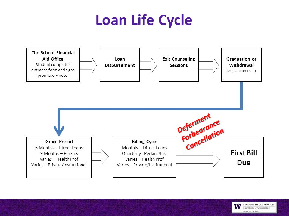 Loan Life Cycle Loan Disbursement Exit Counseling Sessions Graduation or Withdrawal (Separation Date) Billing Cycle Monthly – Direct Loans Quarterly - Perkins/Inst Varies – Health Prof Varies – Private/Institutional First Bill Due Grace Period 6 Months – Direct Loans 9 Months – Perkins Varies – Health Prof Varies – Private/Institutional The School Financial Aid Office Student completes entrance form and signs promissory note.