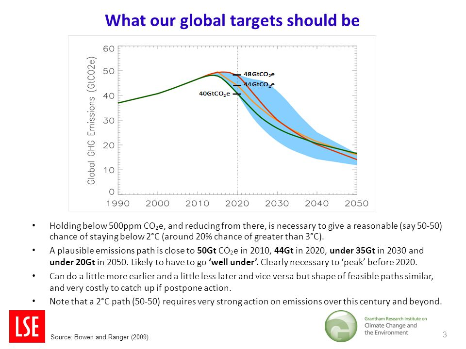 What our global targets should be Holding below 500ppm CO 2 e, and reducing from there, is necessary to give a reasonable (say 50-50) chance of staying below 2°C (around 20% chance of greater than 3°C).