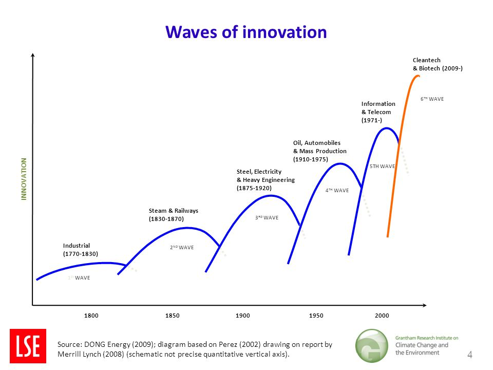Waves of innovation 4 1 ST WAVE Industrial (1770-1830) 2 ND WAVE Steam & Railways (1830-1870) 3 RD WAVE Steel, Electricity & Heavy Engineering (1875-1920) 4 TH WAVE Oil, Automobiles & Mass Production (1910-1975) 5TH WAVE Information & Telecom (1971-) INNOVATION 18001850190019502000 Cleantech & Biotech (2009-) 6 TH WAVE Source: DONG Energy (2009); diagram based on Perez (2002) drawing on report by Merrill Lynch (2008) (schematic not precise quantitative vertical axis).