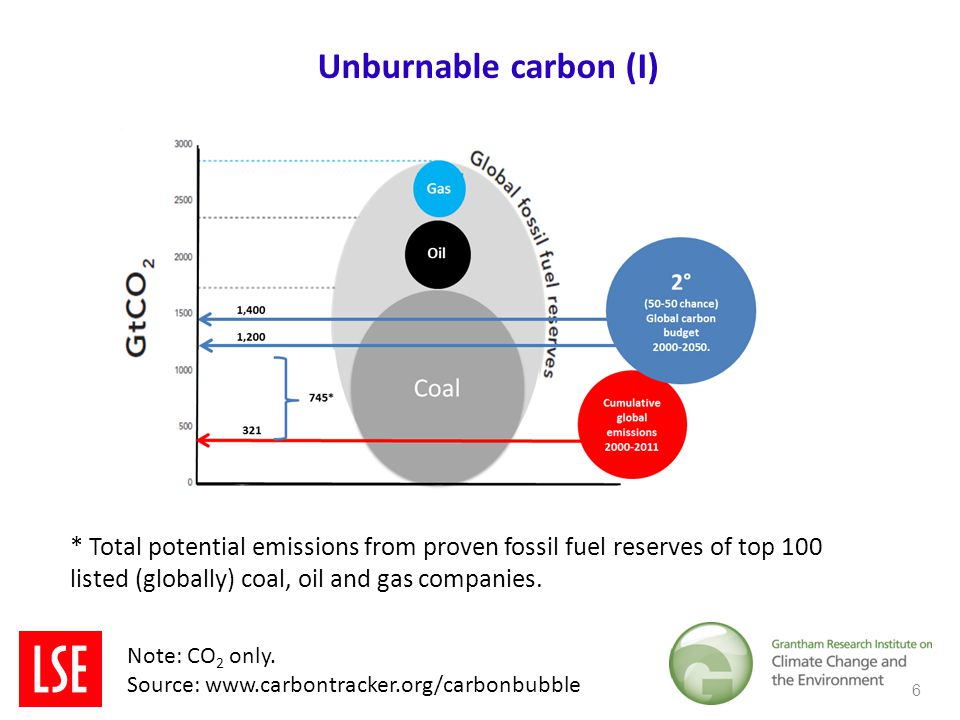 Unburnable carbon (I) * Total potential emissions from proven fossil fuel reserves of top 100 listed (globally) coal, oil and gas companies.