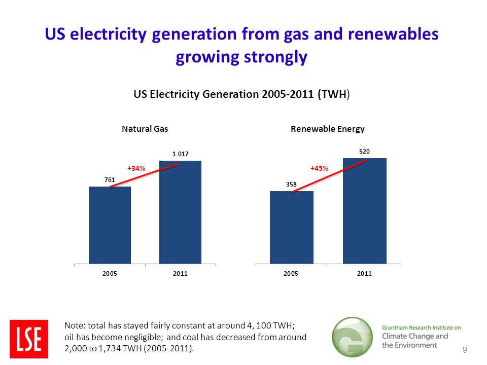 US electricity generation from gas and renewables growing strongly 9 Note: total has stayed fairly constant at around 4, 100 TWH; oil has become negligible; and coal has decreased from around 2,000 to 1,734 TWH (2005-2011).