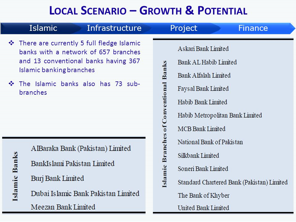 L OCAL S CENARIO – G ROWTH & P OTENTIAL  There are currently 5 full fledge Islamic banks with a network of 657 branches and 13 conventional banks hav