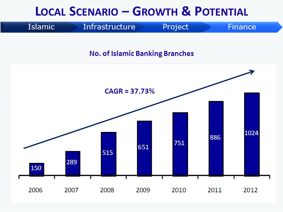 L OCAL S CENARIO – G ROWTH & P OTENTIAL No. of Islamic Banking Branches CAGR = 37.73%